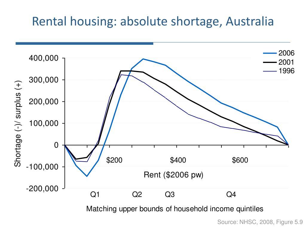 Rental housing: absolute shortage, Australia