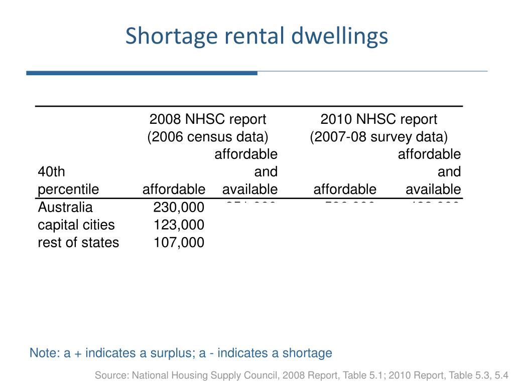 Shortage rental dwellings