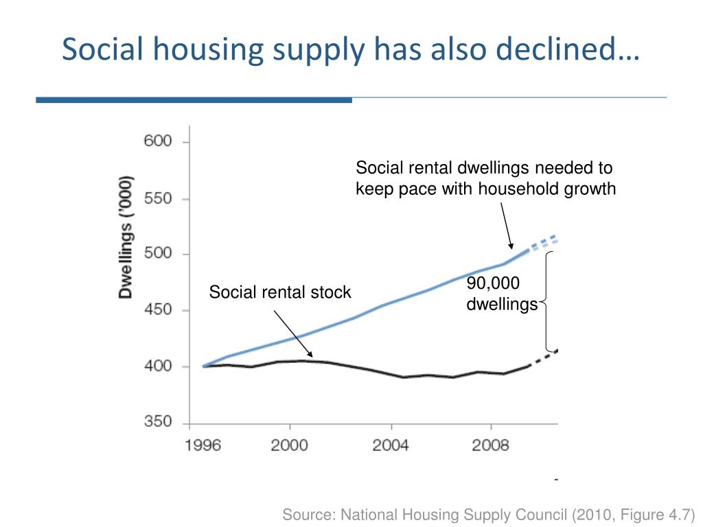 90,000 dwellings