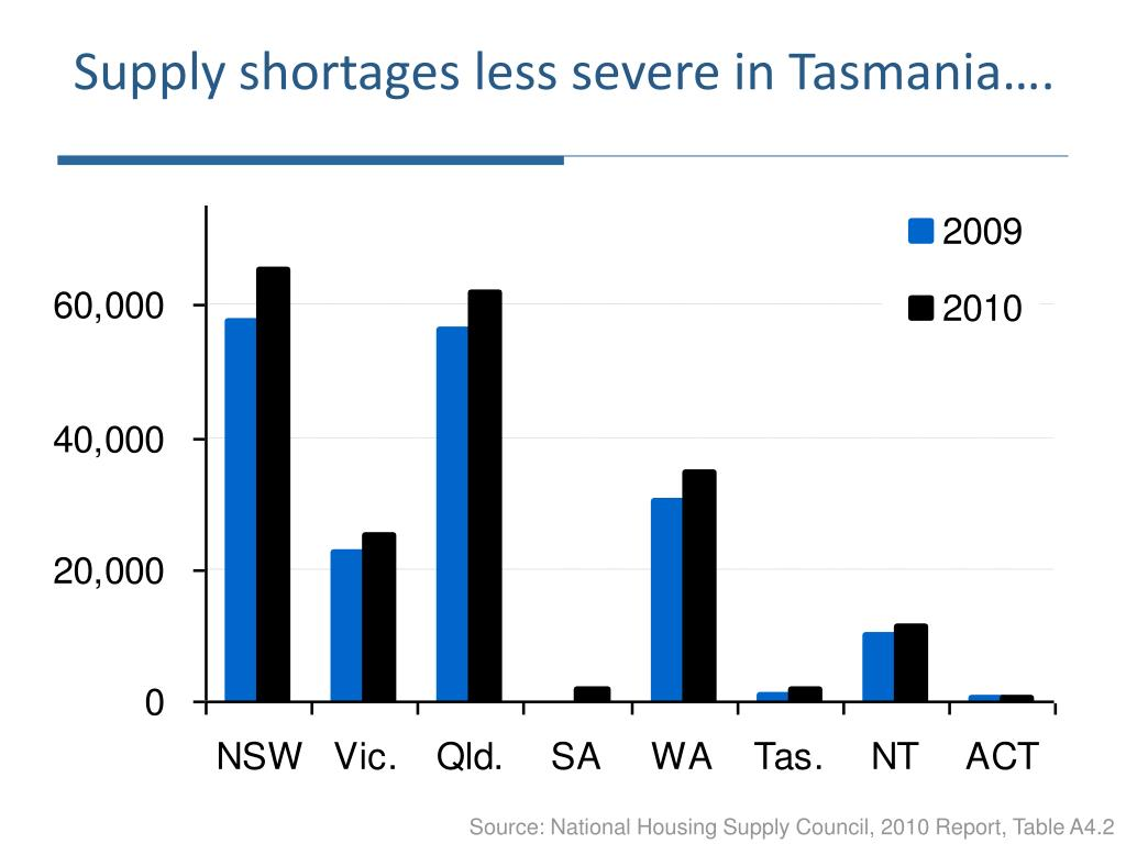 Supply shortages less severe in Tasmania….