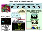 periodic dynamic performance collaboration