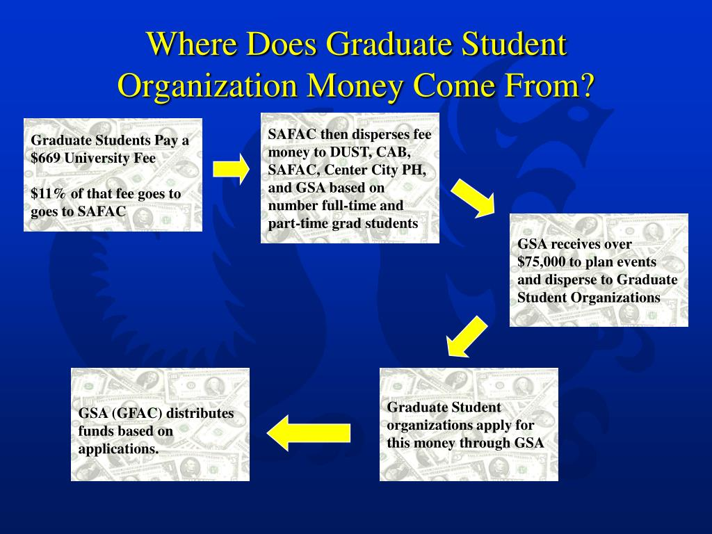 Where Does Graduate Student Organization Money Come From?