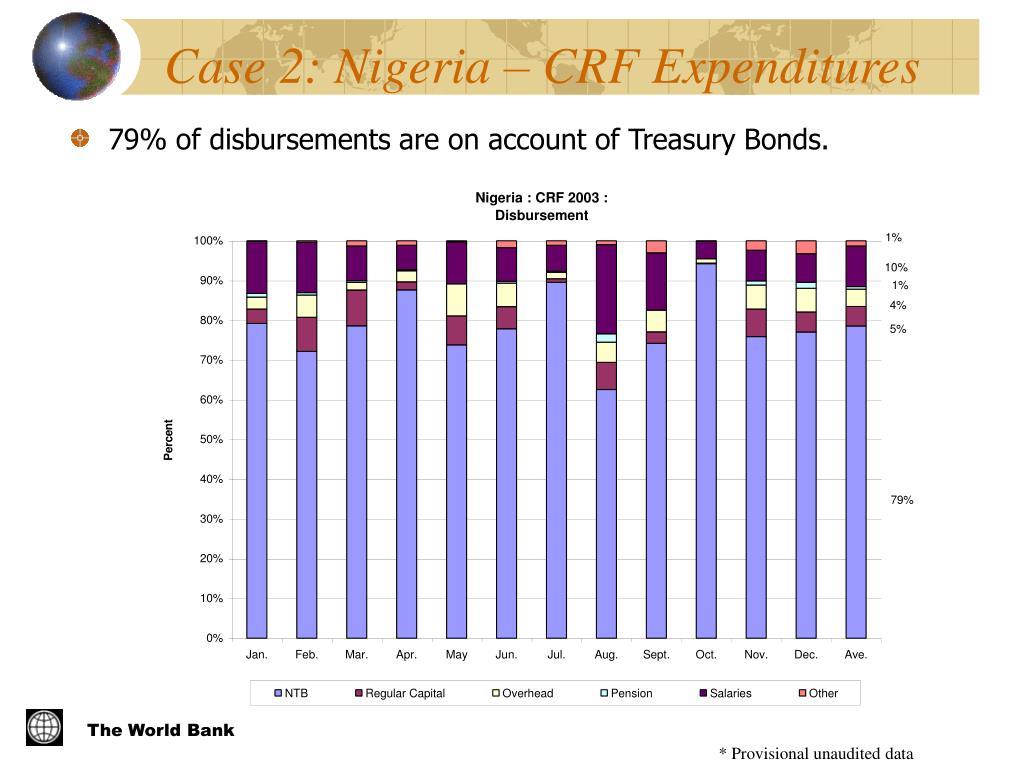 Case 2: Nigeria – CRF Expenditures