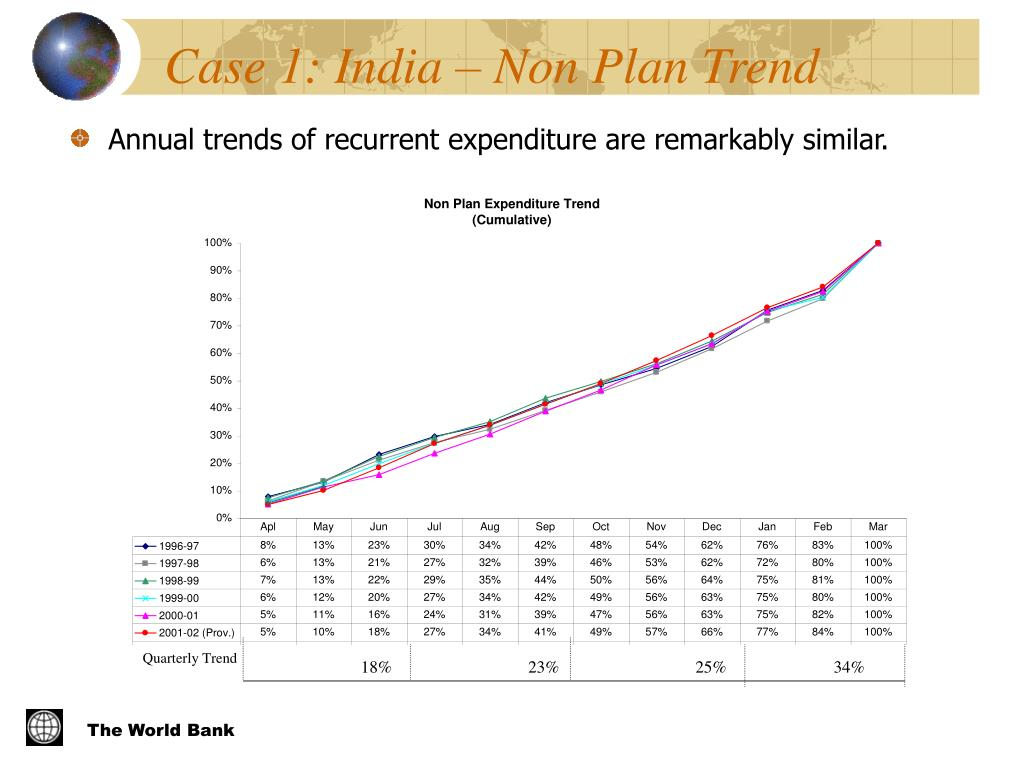Case 1: India – Non Plan Trend