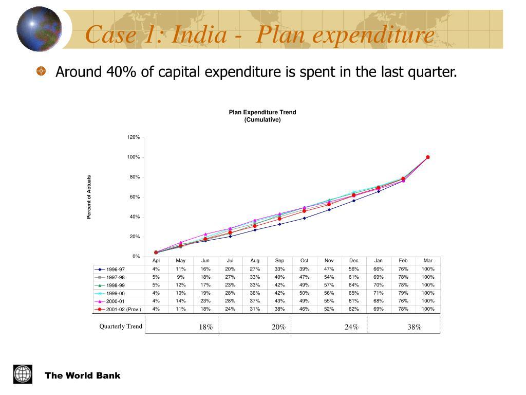Case 1: India -  Plan expenditure