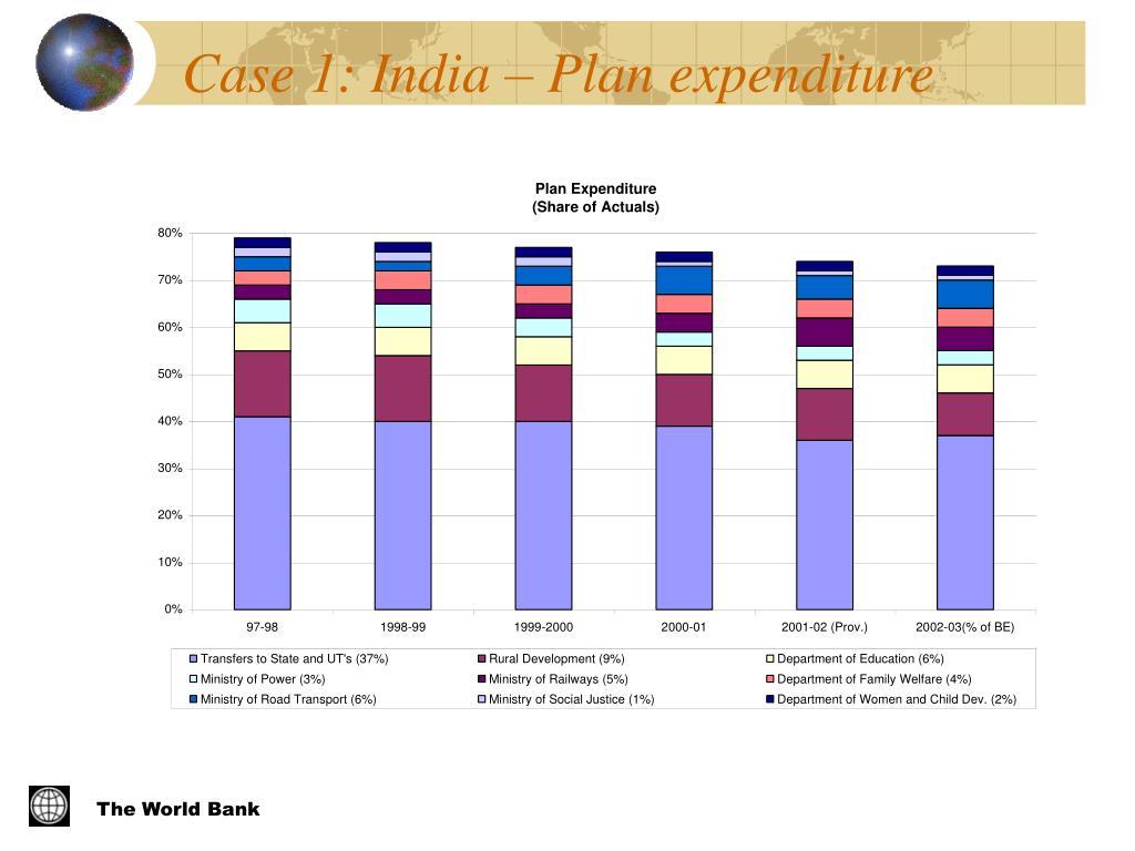 Case 1: India – Plan expenditure