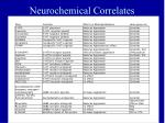 neurochemical correlates37