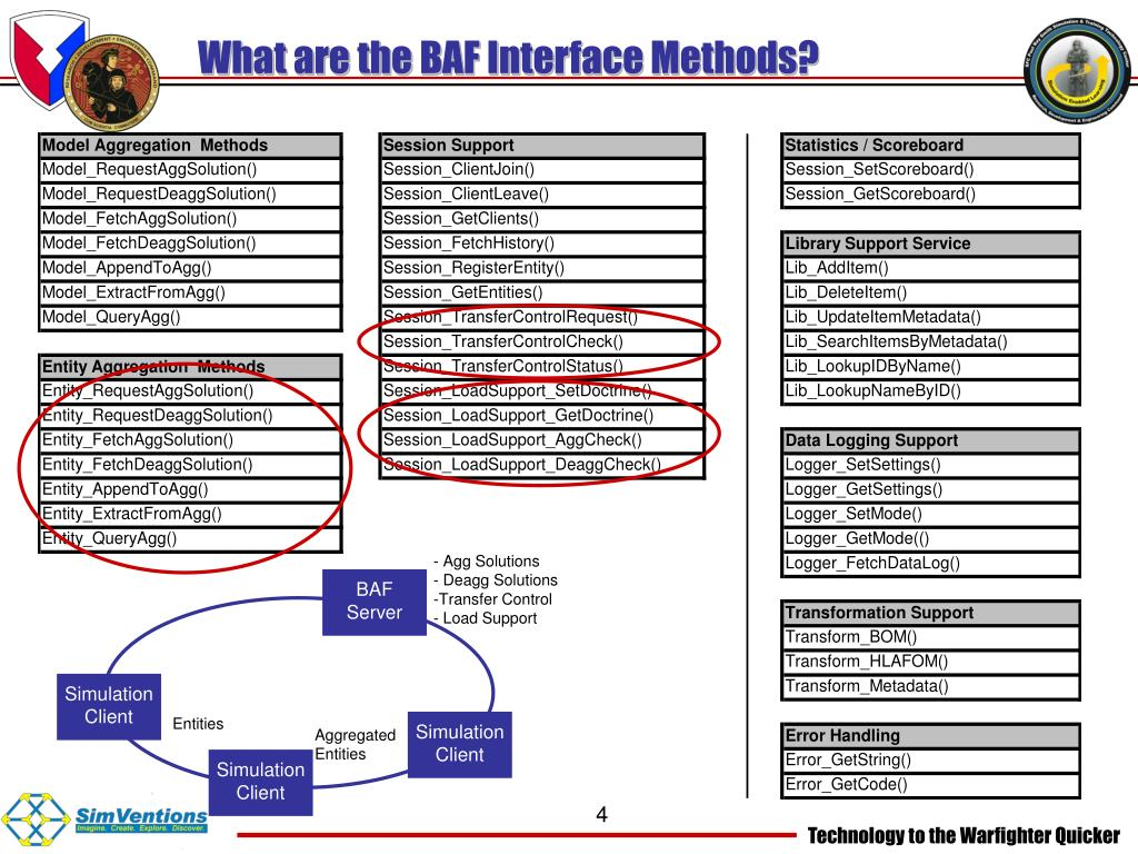 What are the BAF Interface Methods?