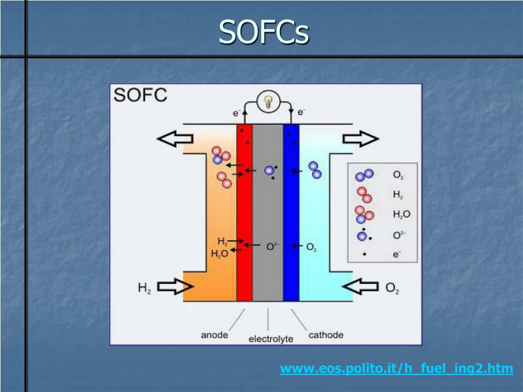 SOFCs