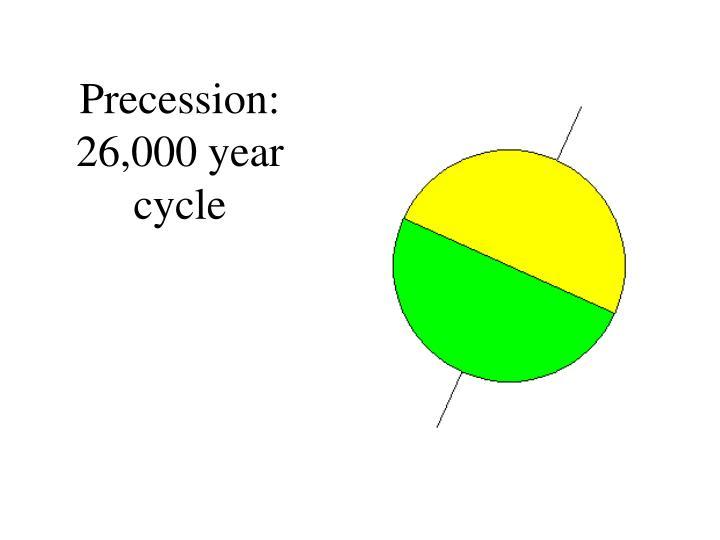 Precession:  26,000 year cycle