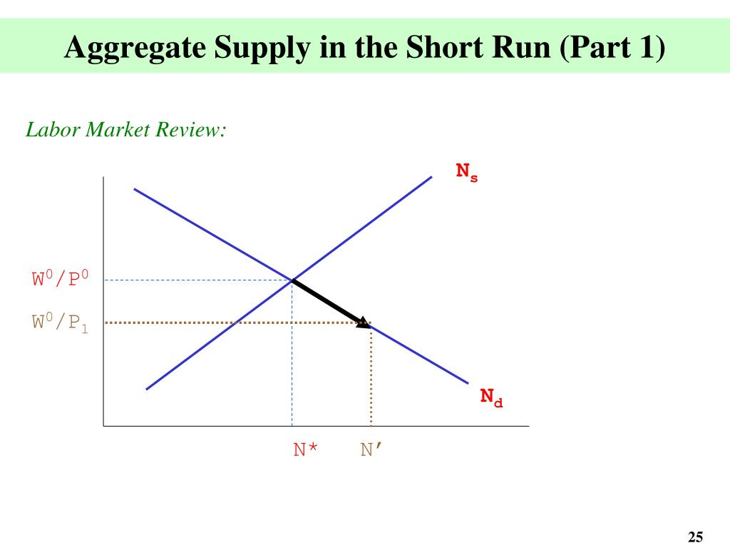 Aggregate Supply in the Short Run (Part 1)