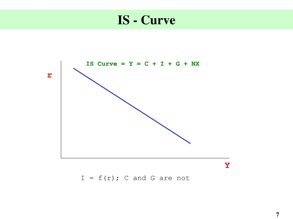IS - Curve