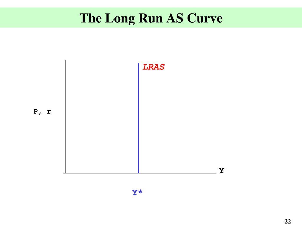 The Long Run AS Curve
