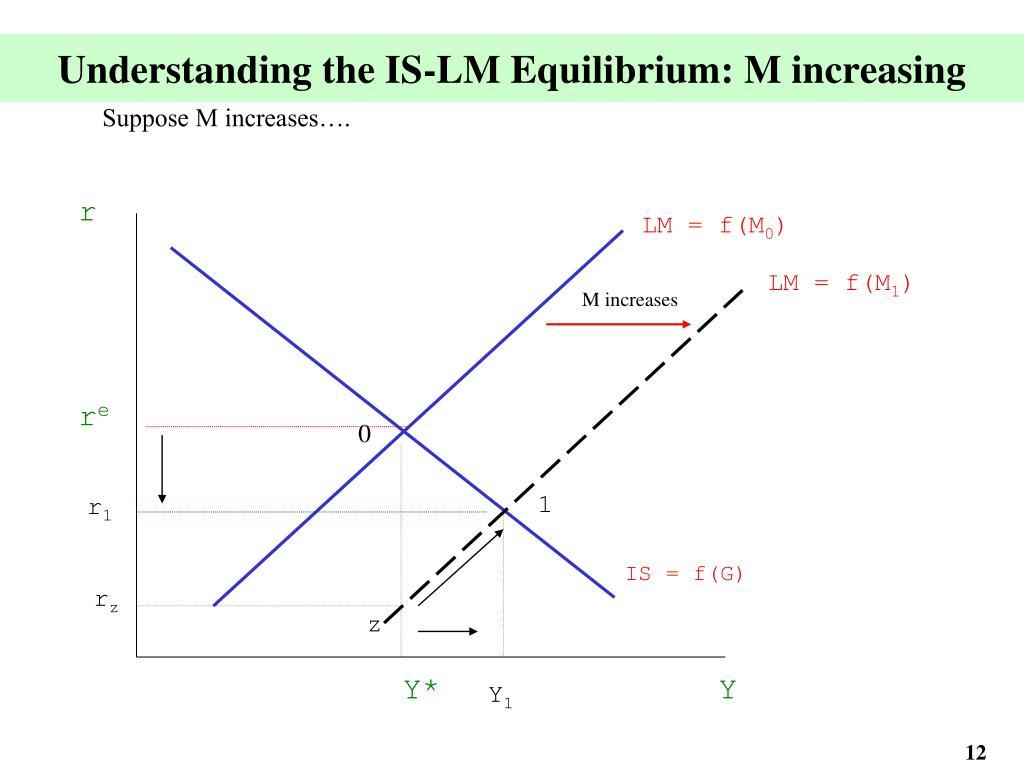 Understanding the IS-LM Equilibrium: M increasing