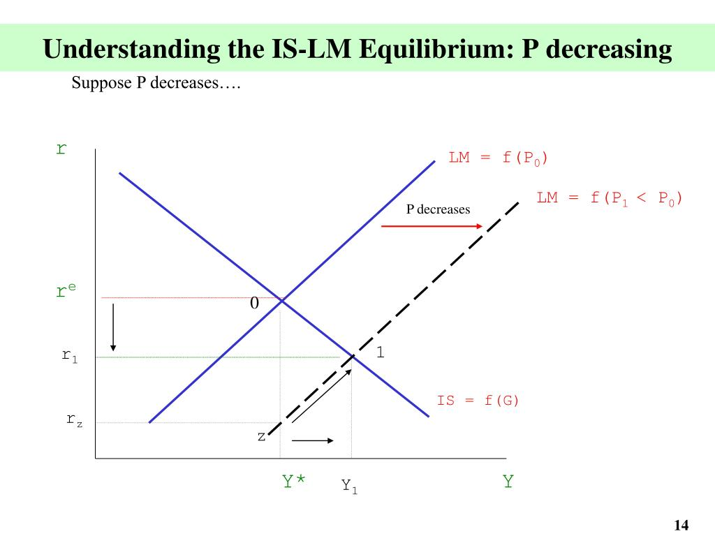 Understanding the IS-LM Equilibrium: P decreasing