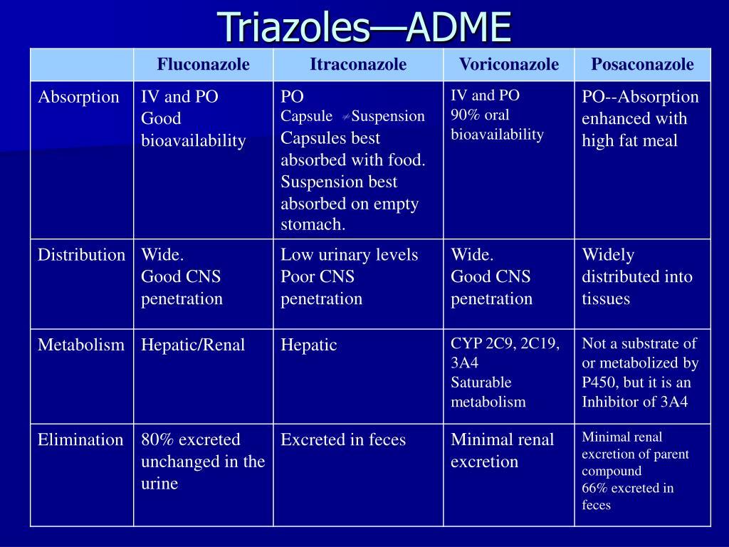 Triazoles—ADME
