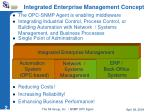 integrated enterprise management concept