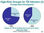 high risk groups for tb infection 3 foreign born immigrants