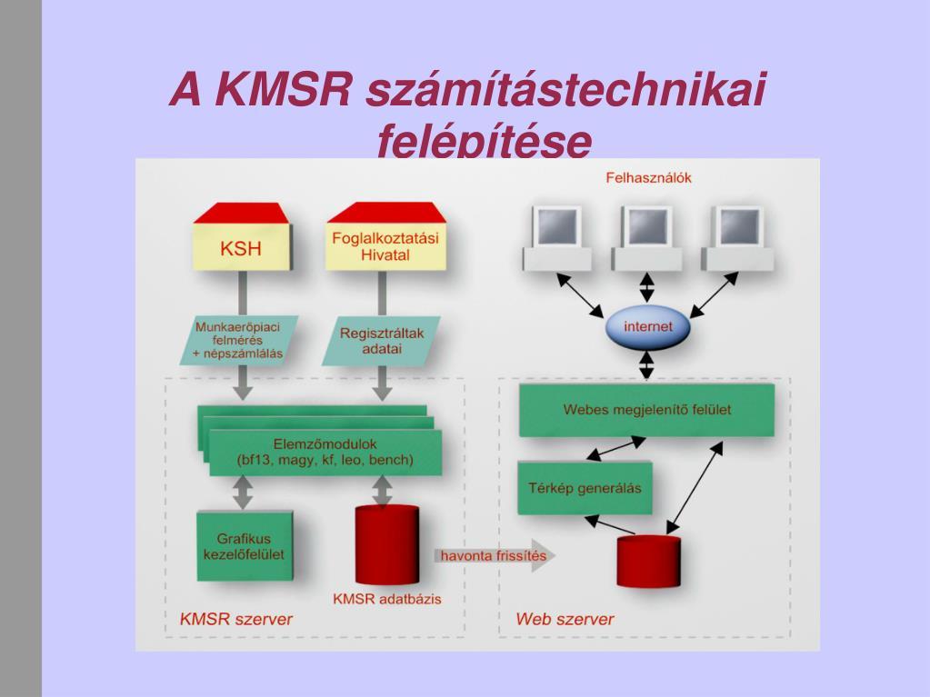 A KMSR számítástechnikai felépítése