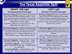 the texas appellate split