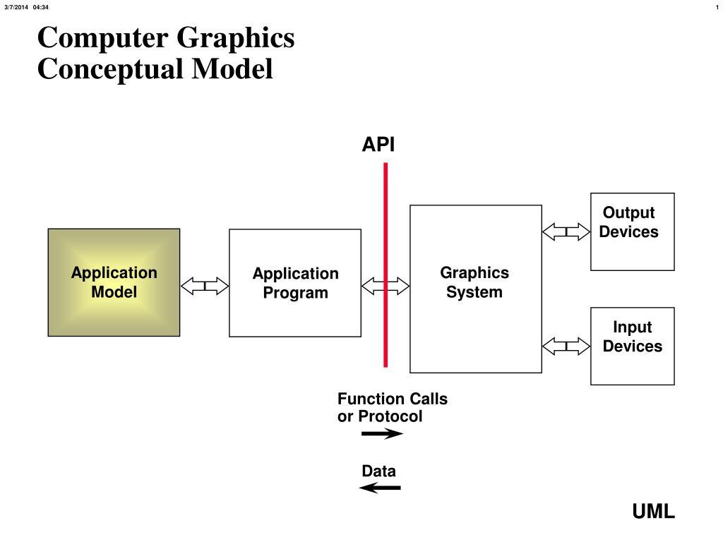 computer graphics conceptual model l.
