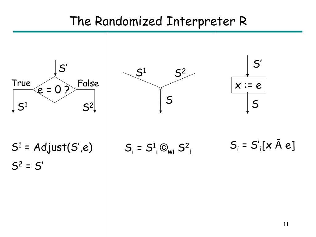 The Randomized Interpreter R