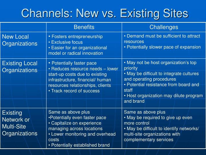 Channels: New vs. Existing Sites