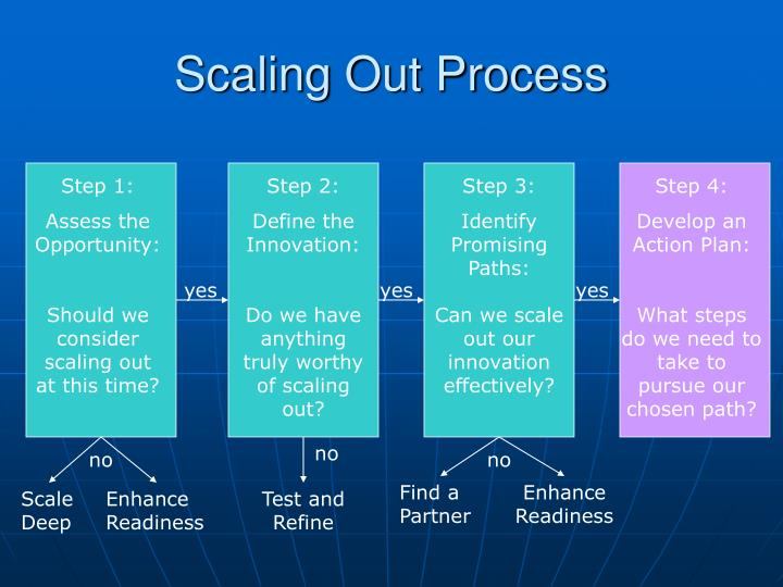 Scaling out process