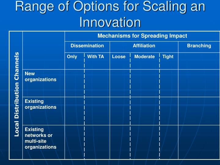 Range of Options for Scaling an Innovation