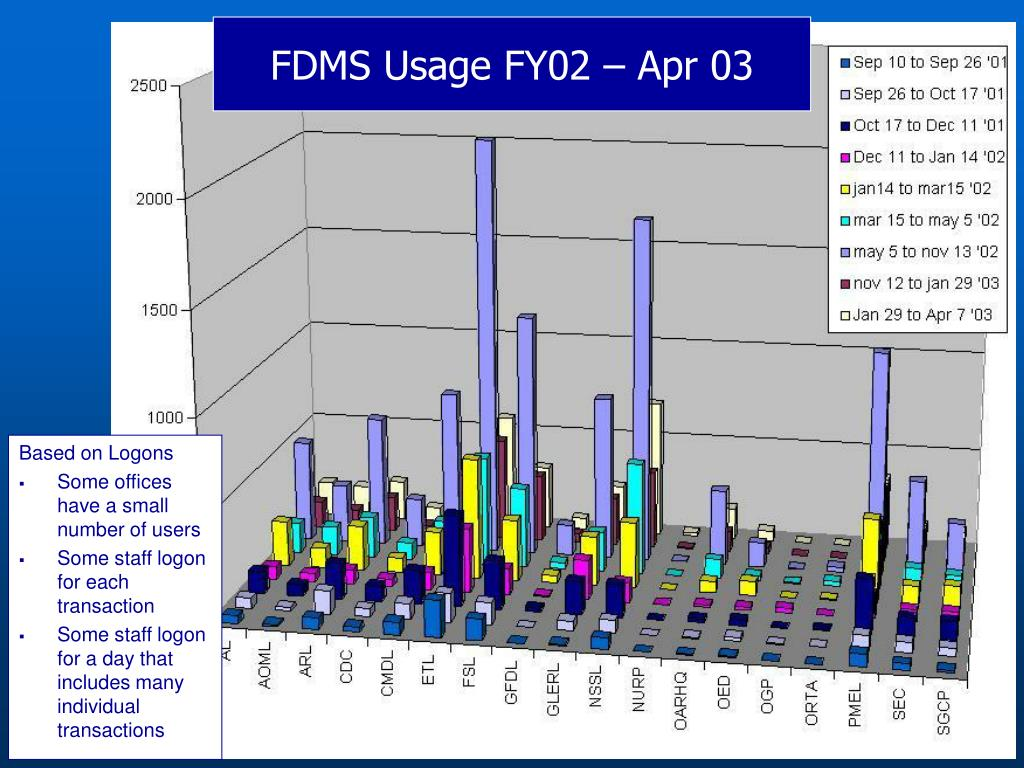 FDMS Usage FY02 – Apr 03