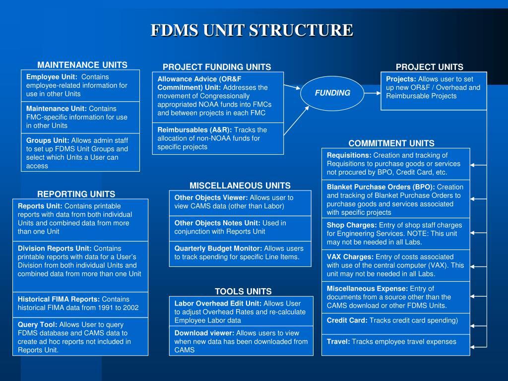 FDMS UNIT STRUCTURE