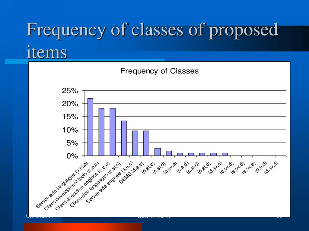 Frequency of classes of proposed items