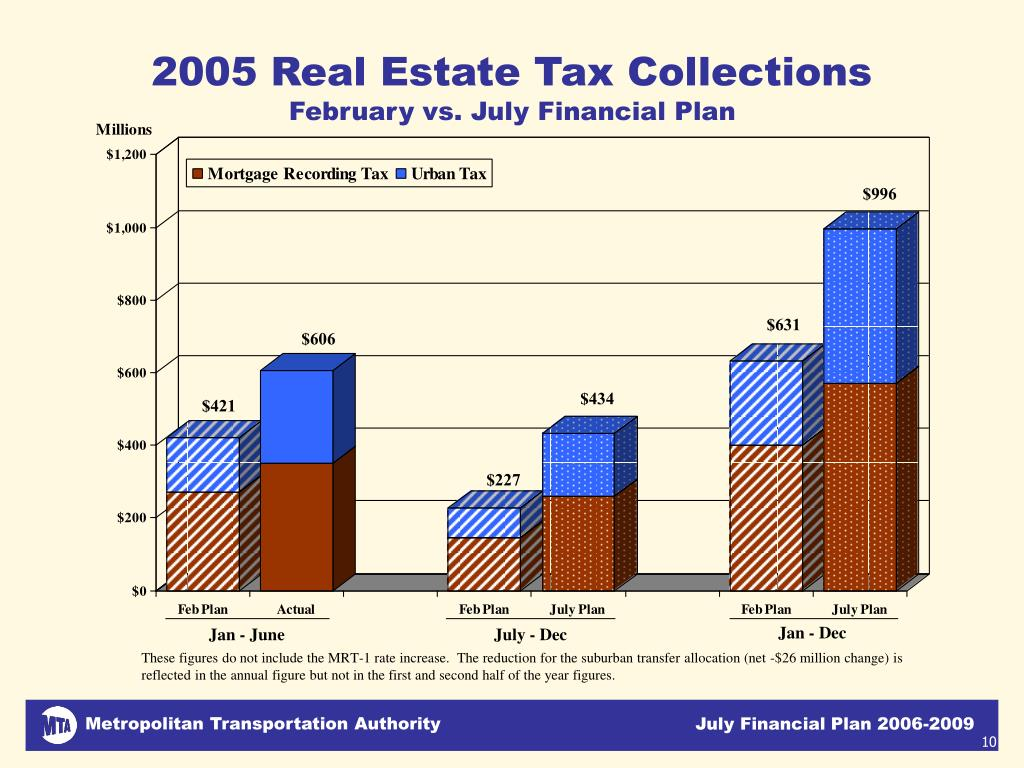 2005 Real Estate Tax Collections