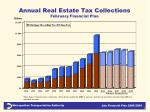annual real estate tax collections february financial plan