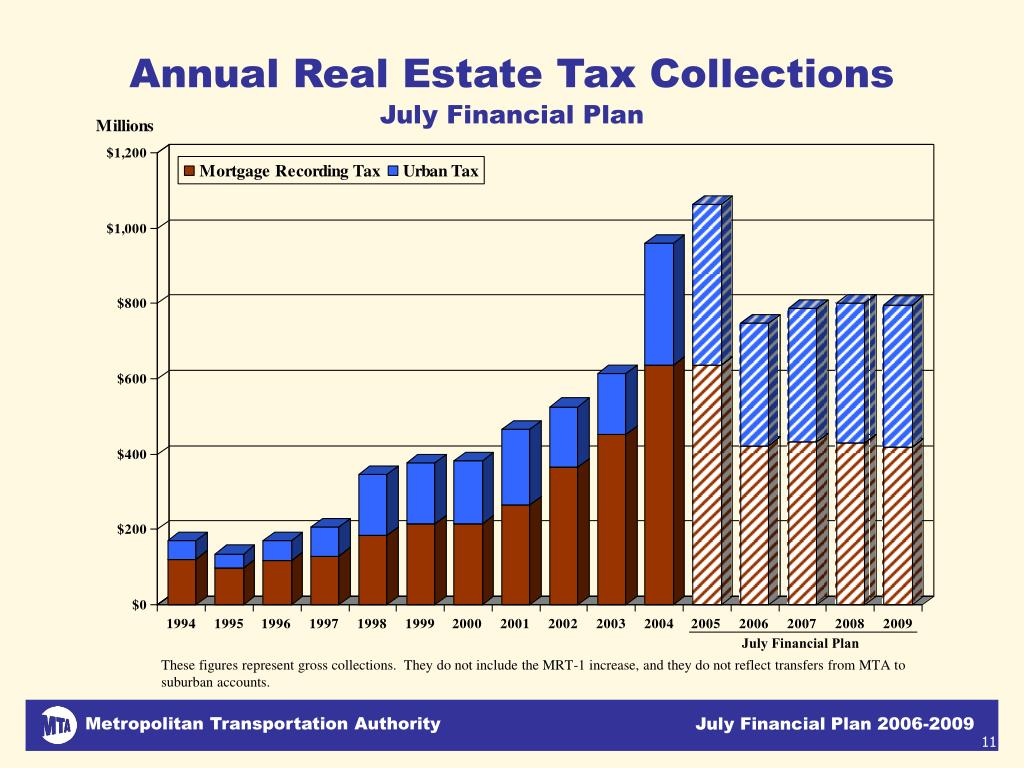 Annual Real Estate Tax Collections