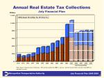 annual real estate tax collections july financial plan