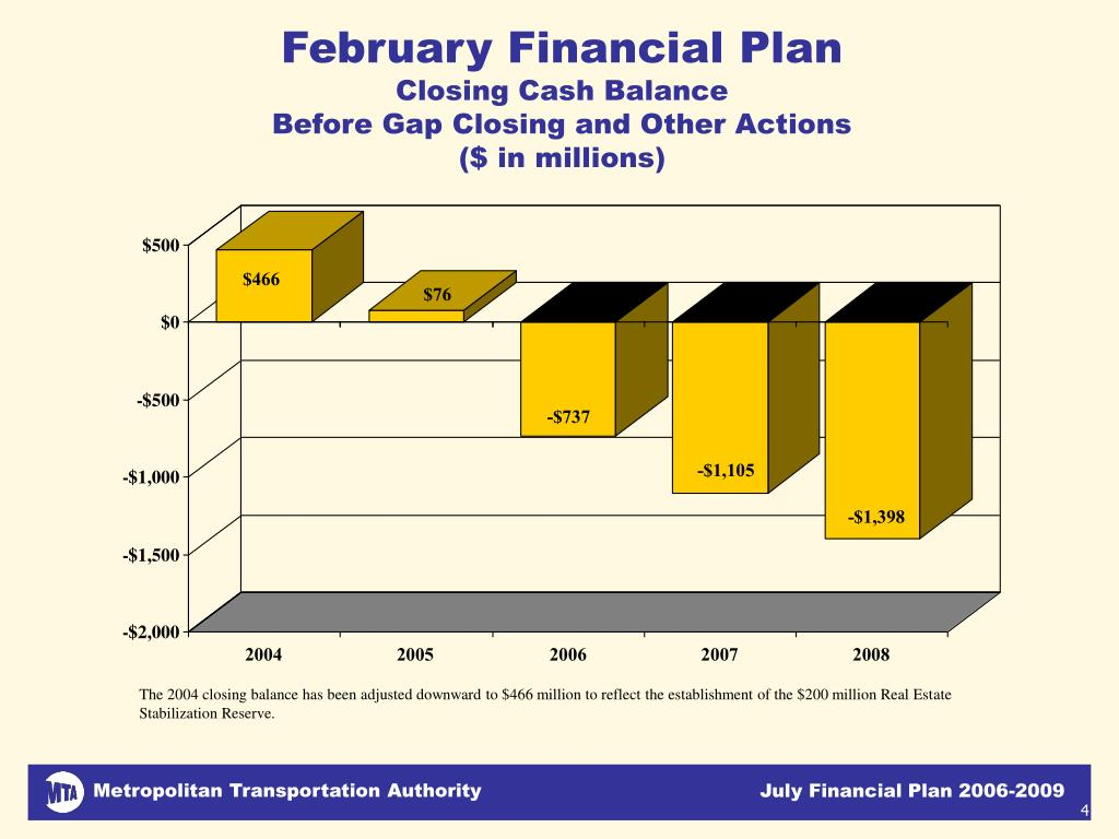 February Financial Plan