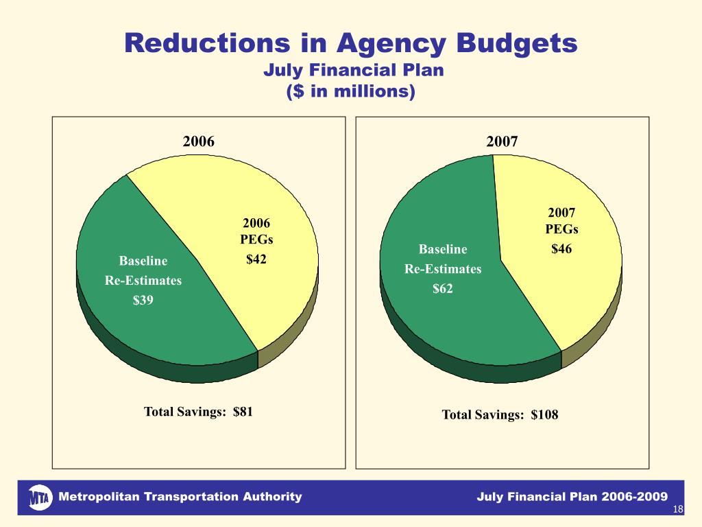 Reductions in Agency Budgets