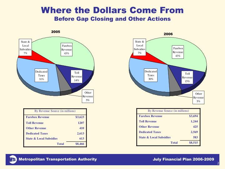 Where the dollars come from before gap closing and other actions