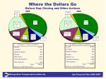 where the dollars go before gap closing and other actions