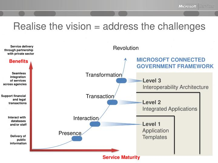 Realise the vision = address the challenges