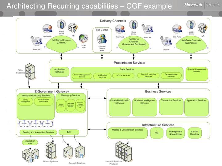 Architecting Recurring capabilities – CGF example