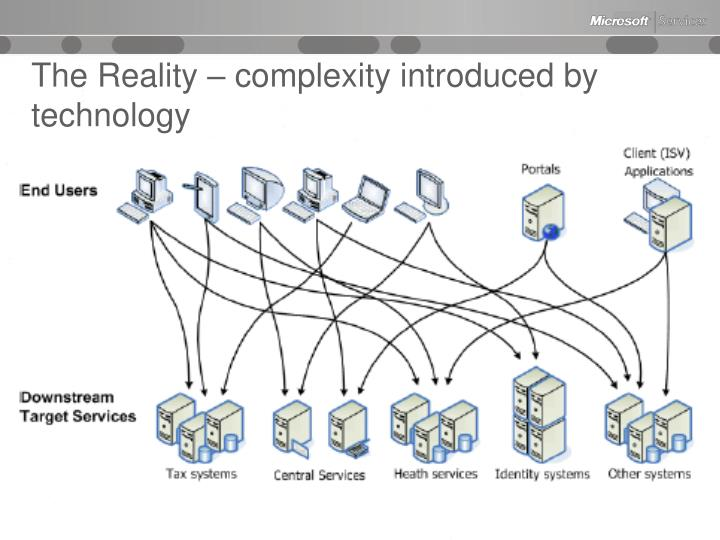 The Reality – complexity introduced by technology