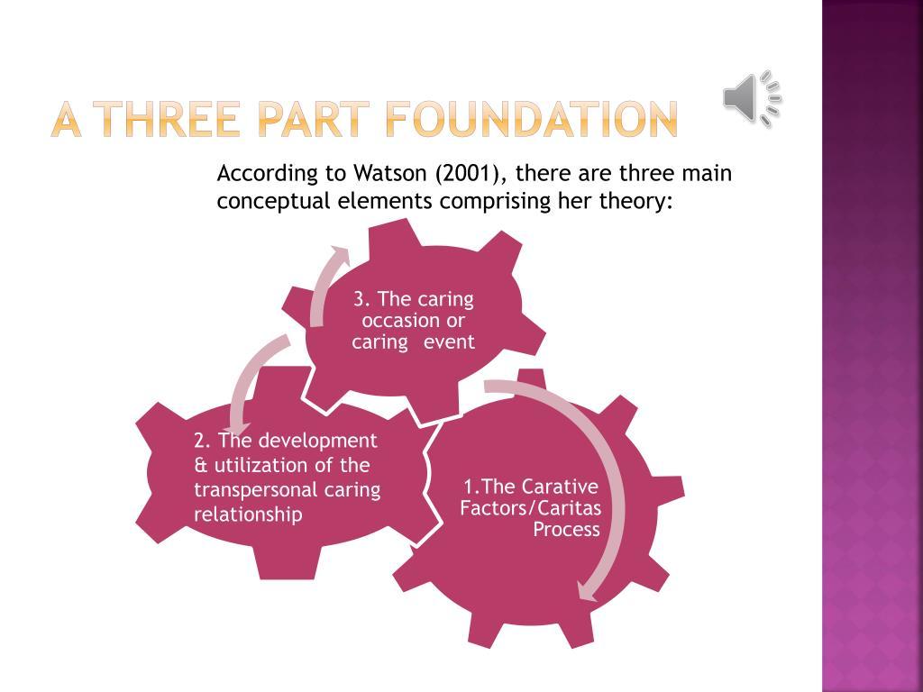 A Three Part Foundation