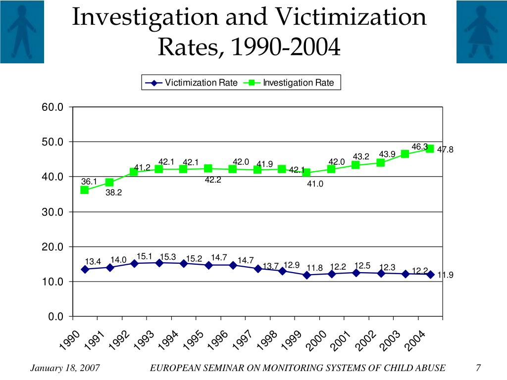 Investigation and Victimization Rates, 1990-2004