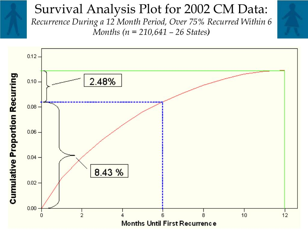 Survival Analysis Plot for 2002 CM Data: