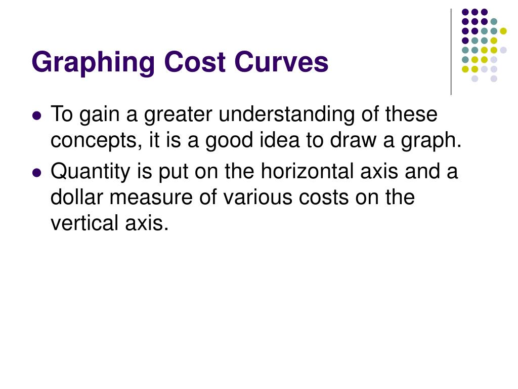 Graphing Cost Curves