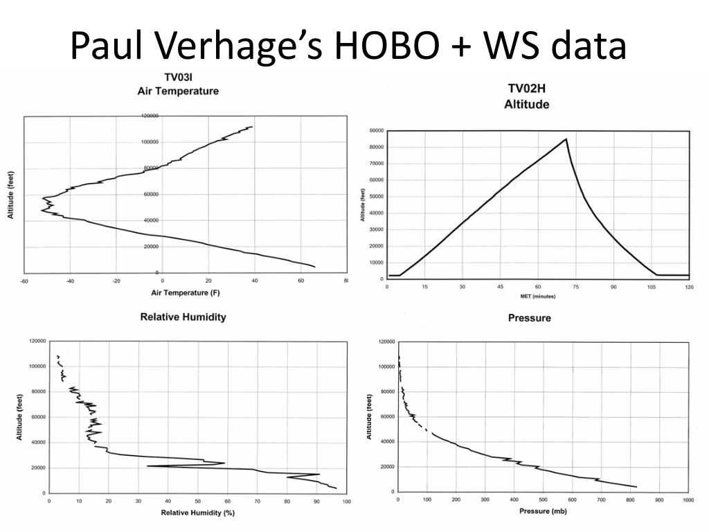 Paul Verhage's HOBO + WS data
