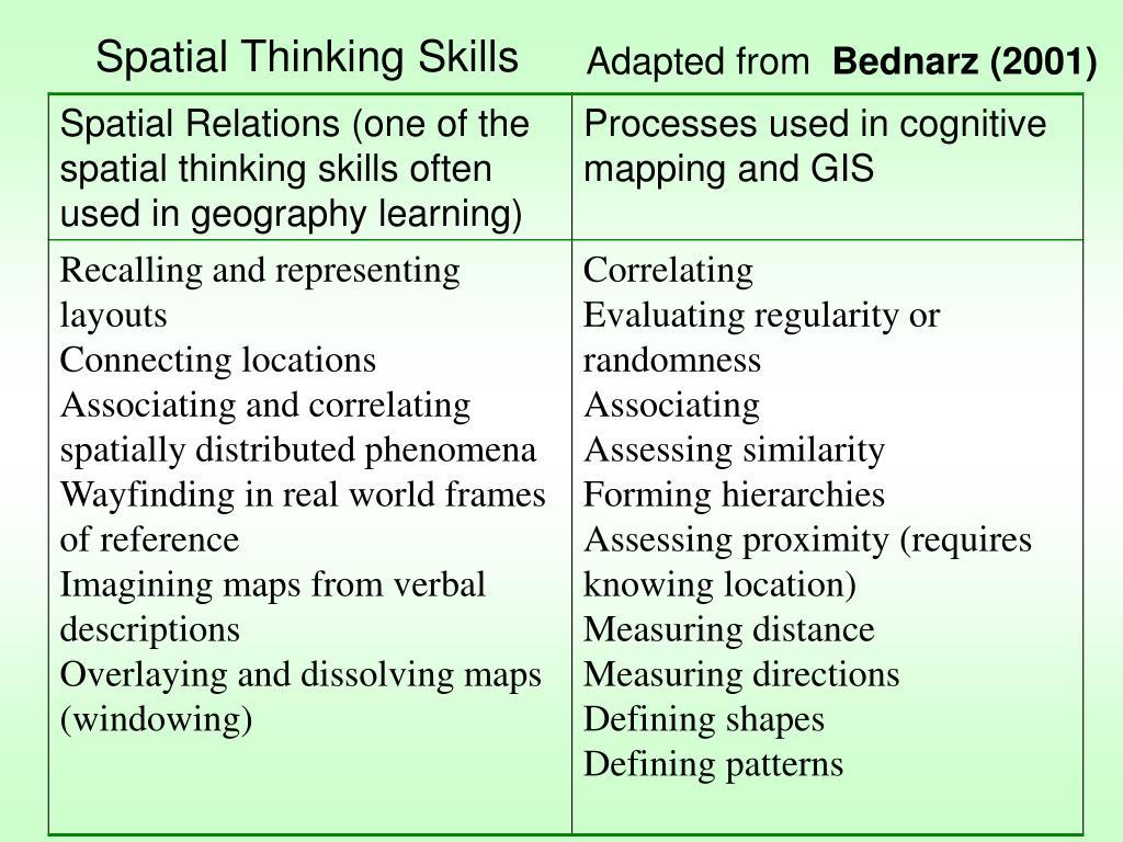 Spatial Thinking Skills
