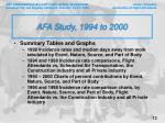afa study 1994 to 2000